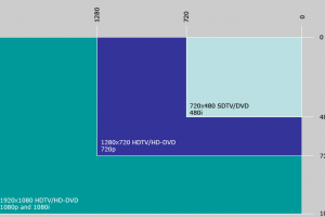 Comparatie a rezolutiilor HDTV (720p, 1080i, 1080p) cu rezolutia SDTV (PAL / NTSC 480i)